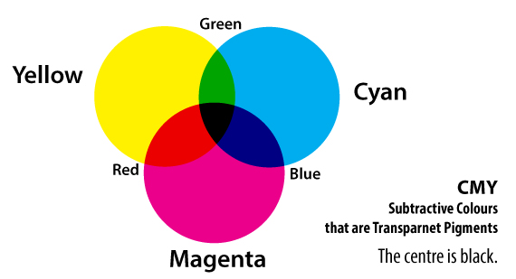 Image of CMY Primary Colours