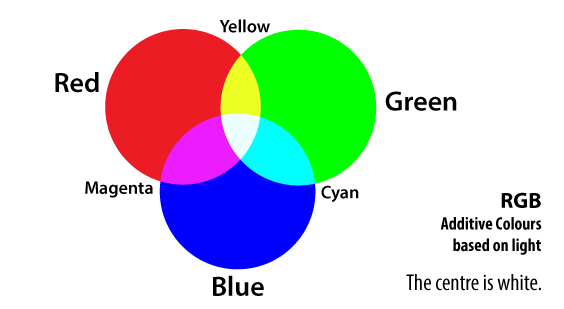 Image of RGB Primary Colours