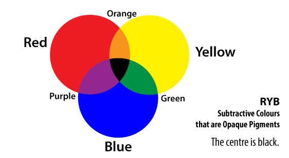Image of RYB Primary Colours