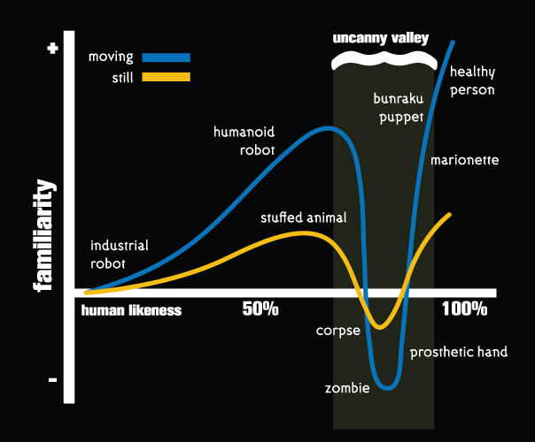 Chart of the Uncanny Valley.