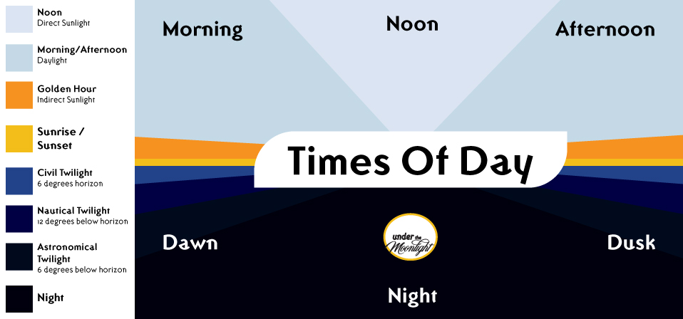 The various degrees of sunlight based on time of the day. The types of light labeled. Illustrated by Under The Moonlight.