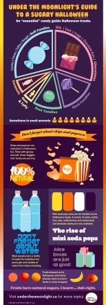 Infographic of Halloween Candy Guide. Illustrated by Under the Moonlight